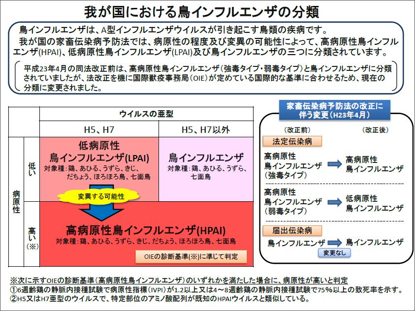 鳥インフルエンザ:日本と海外の...