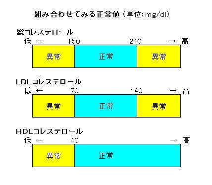 コレステロール 低い ldl